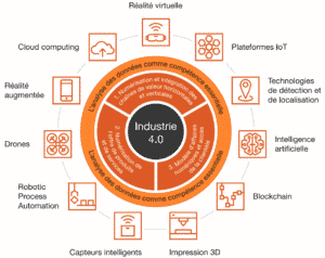 Industrie 4.0 digital wallonia