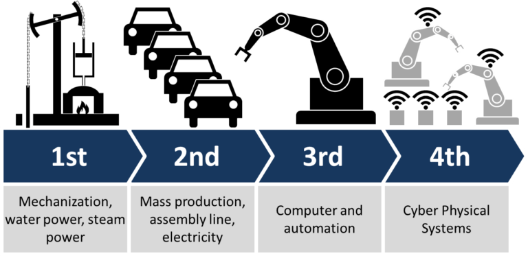 Evolution de l'Industrie 4.0