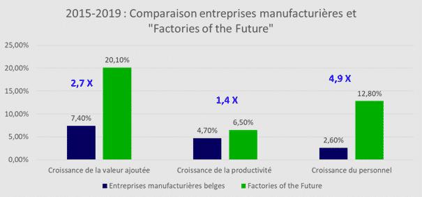comparaison entreprise Industrie 4.0